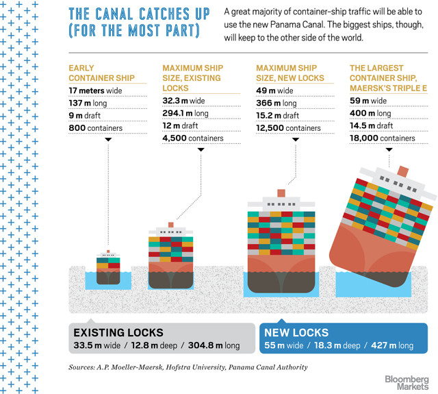 Bloomberg Container Ships Graphic