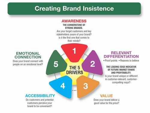 Creating Brand Insistence