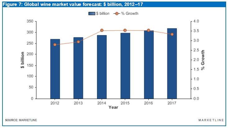 Global Wine Market Market Value Forecast