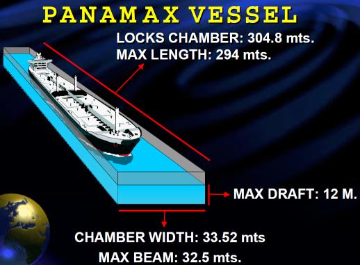 Panamax Vessel