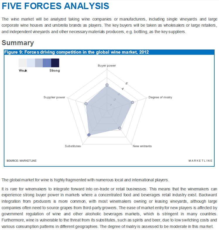Global Wine Industry Five Forces Analysis