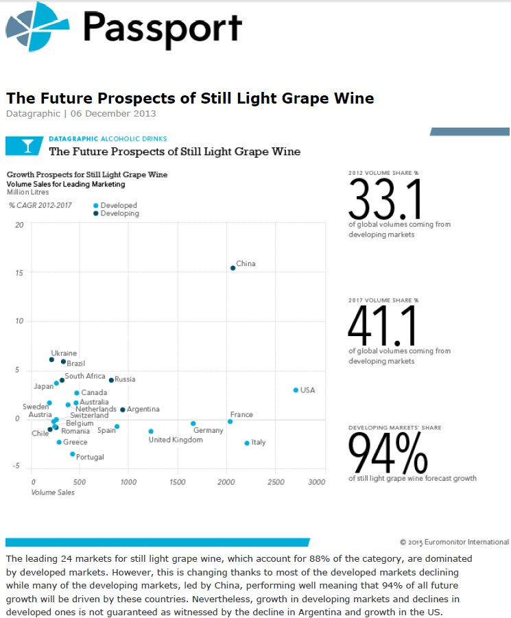 Wine Future Prospects