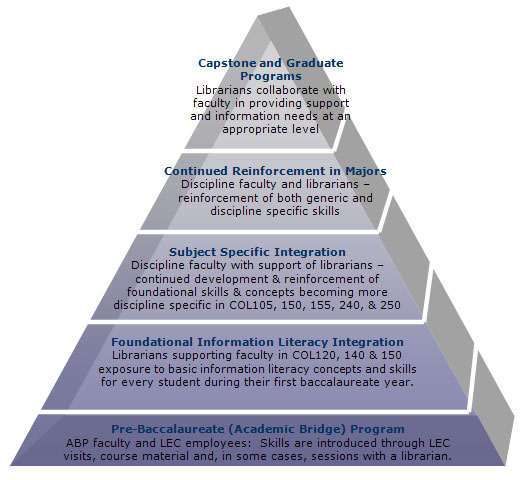Information Literacy Pyramid 2012