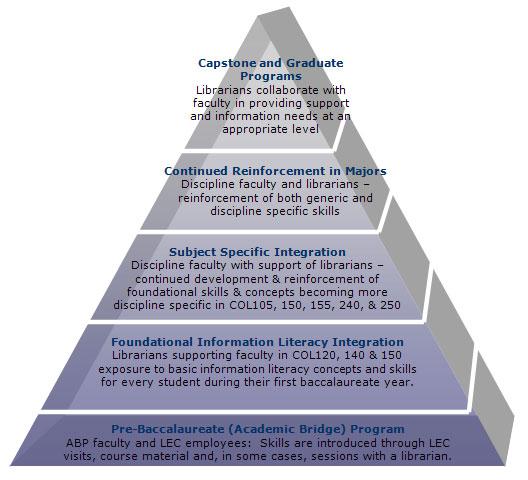 Information Literacy Pyramid 2012