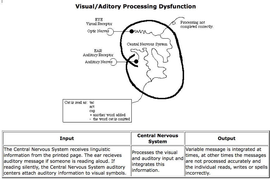 Irregular Processing