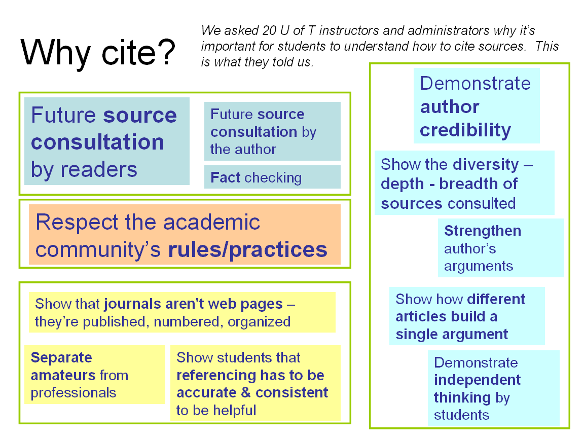 Why Cite? explained by instructors