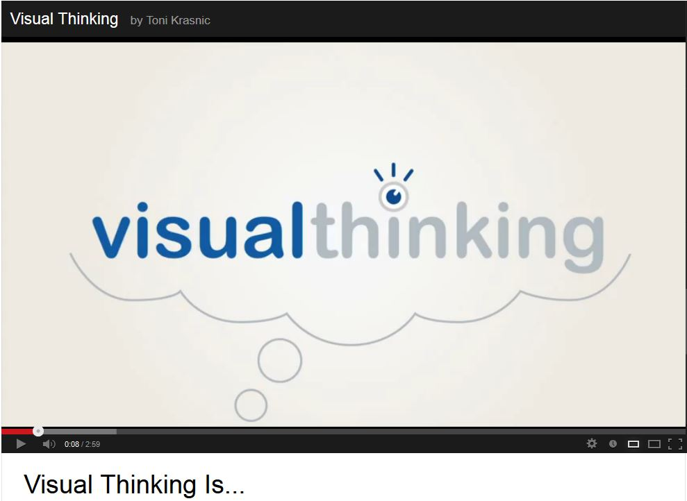Image od video visual thinking