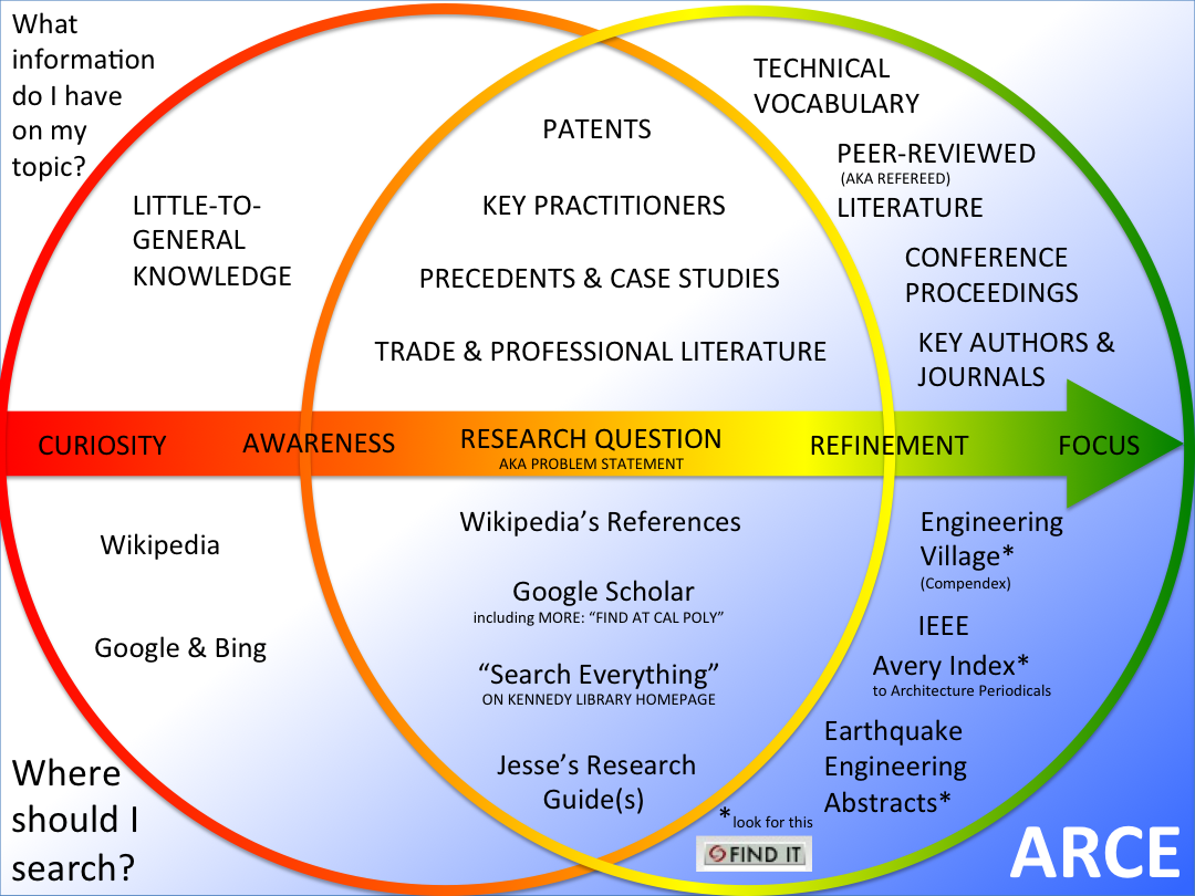 The trajectory of ARCE research visualize from this guide, from novice to expert, from Google to library databases.