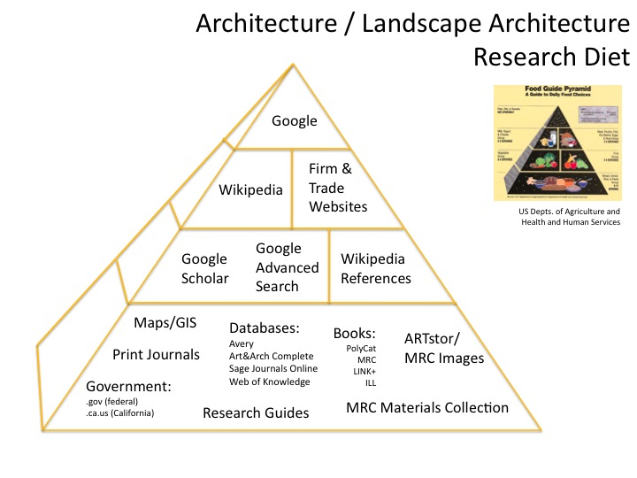 Architecture and Landscape Research Diet
