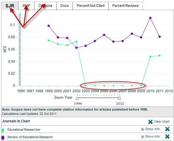 A screen shot of the graph for a journal's SJR rankings. And showing the location of the SJR, SNIP, and Citations tabs. Also highlighted is what happens to the graph when there are zeros in years the journal wasn't indexed/tracked