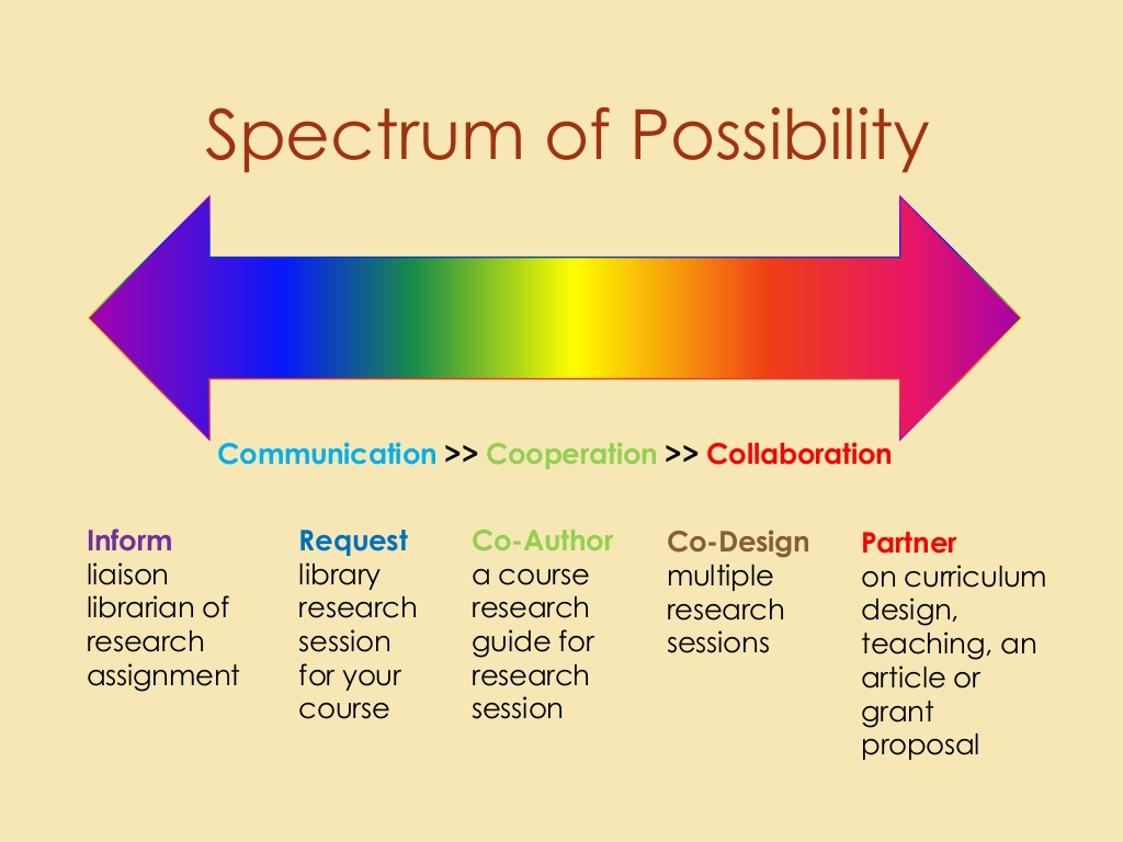 Spectrum of Possibility