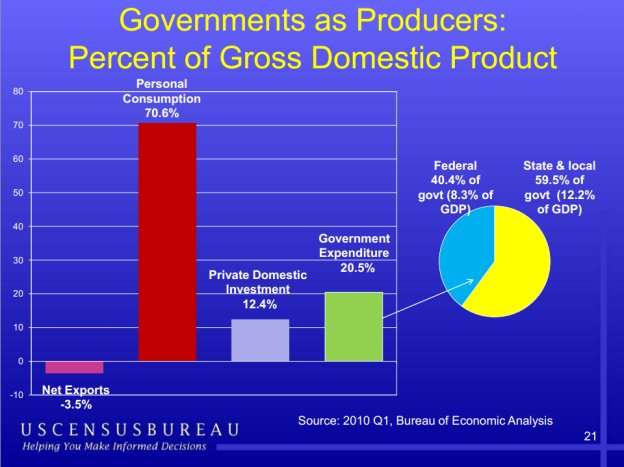 chart of government share of GDP