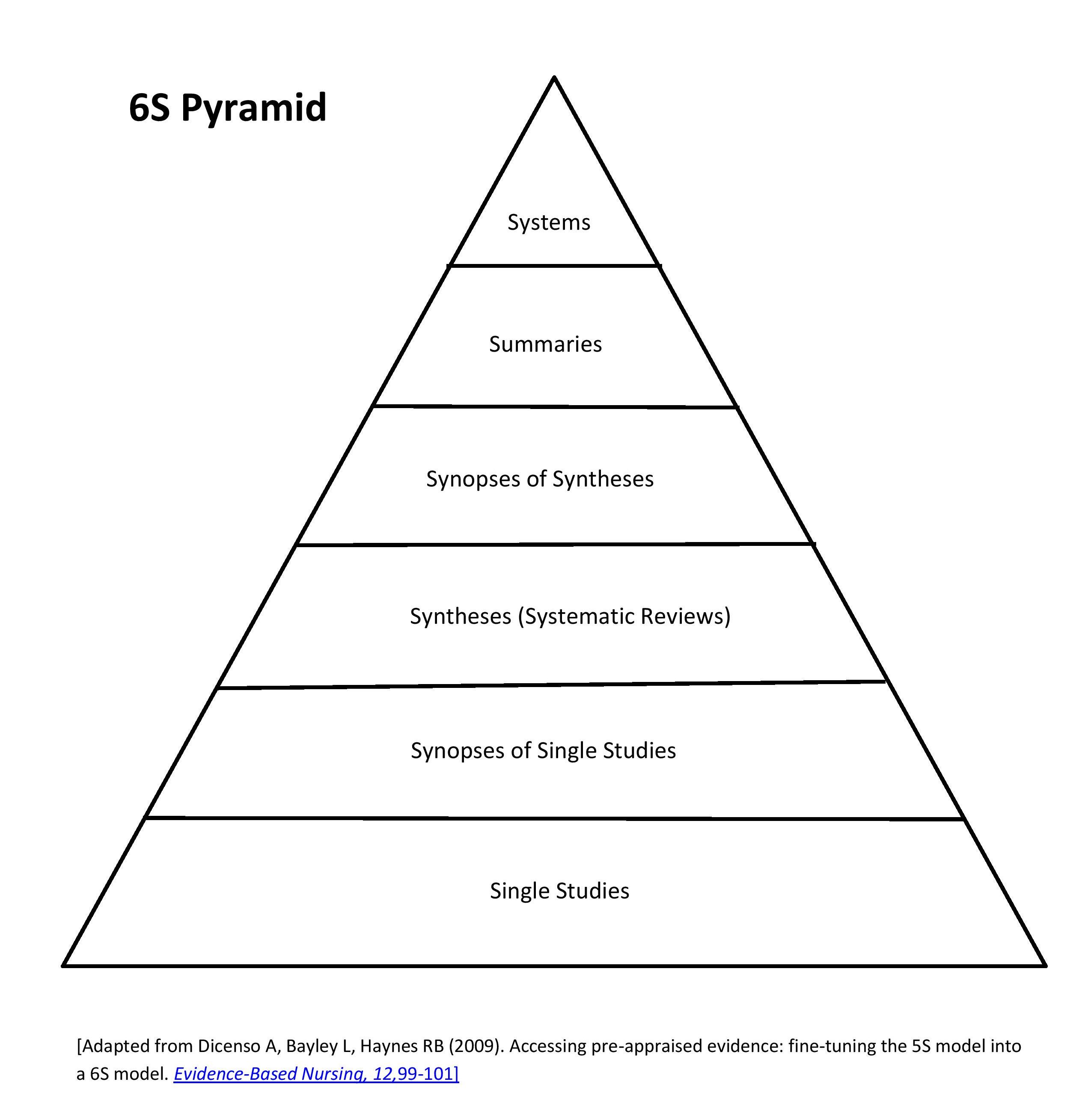 This image of the 6S Pyramid demonstrates the relationship of the resources in the hierarchy of pre-processed evidence.