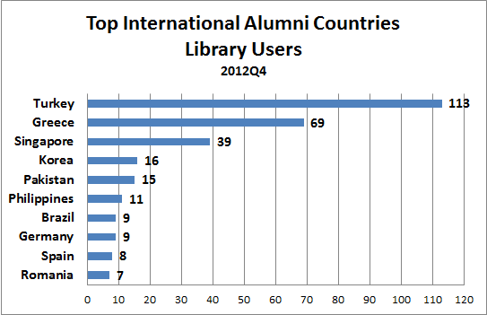 Top International Alumni Countries - Library Users