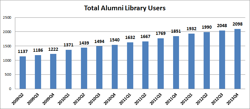Total Alumni Library Users