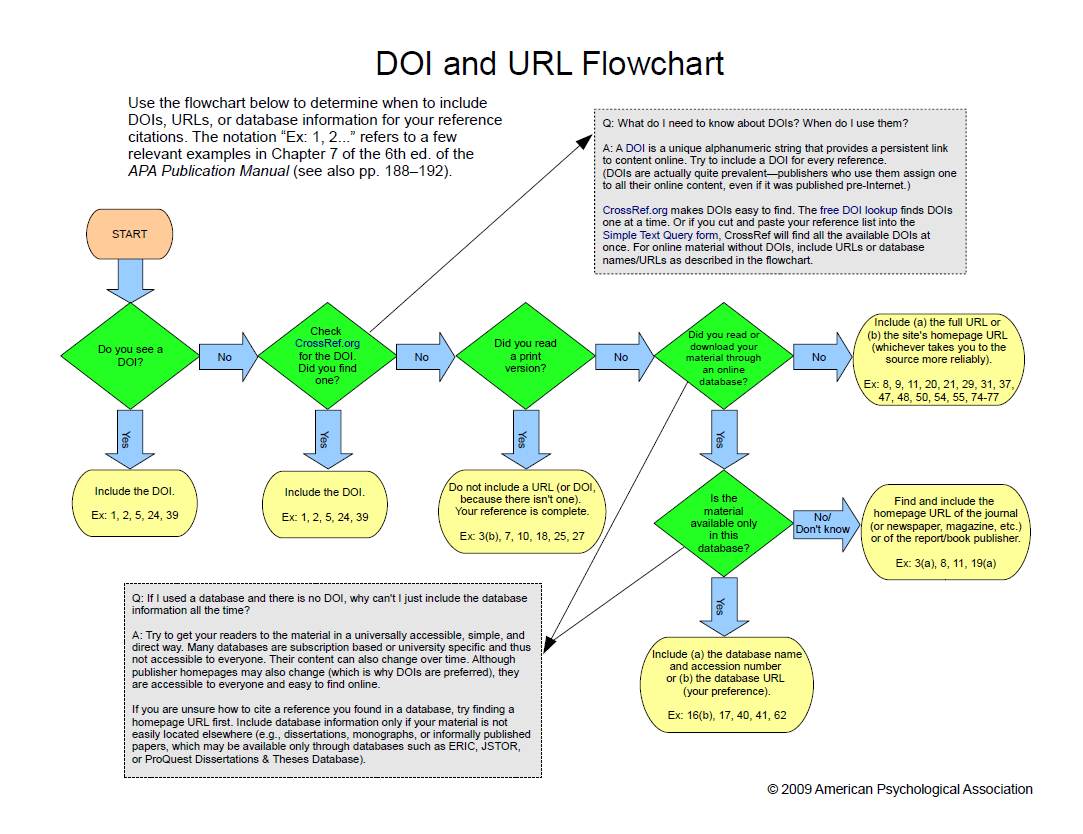 DOI vs. URL Flowchart