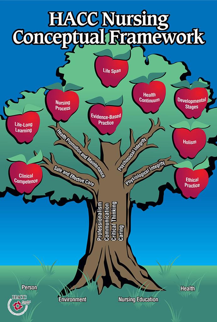 HACC Nursing Conceptual Framework Tree