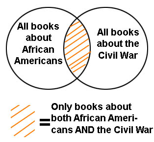Venn diagram illustrating results of a Boolean search for African Americans AND Civil War