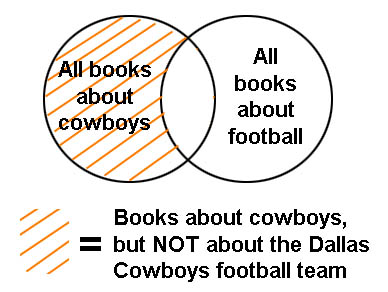 Venn diagram illustrating results of a Boolean search for cowboys NOT football