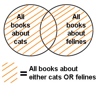 Venn diagram illustrating results of a Boolean search for cats OR felines