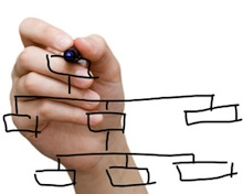 a hand with a pen drawing an organizational chart