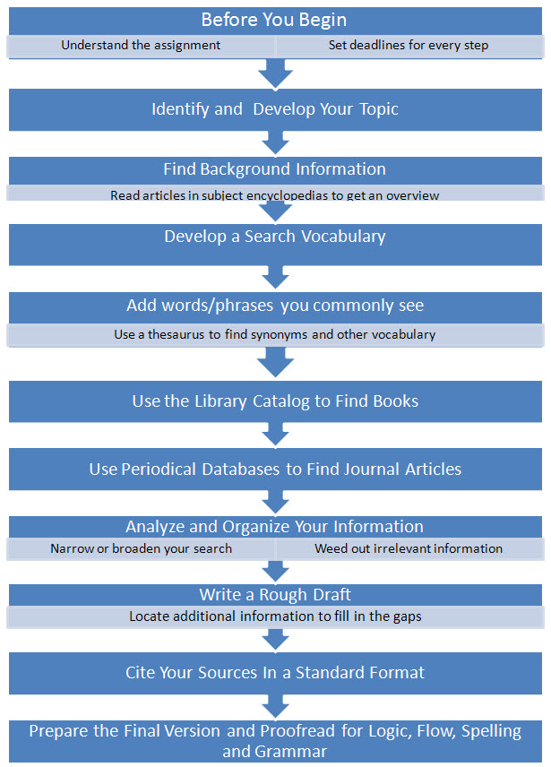 research process steps also available in text only version