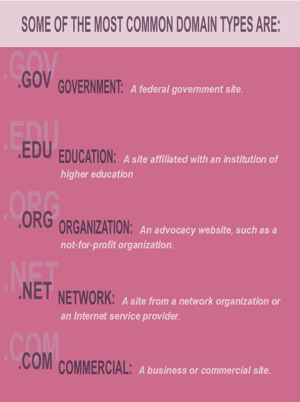 Some of the most common domain types are: dot gov, A federal government site. dot edu, A site affiliated with an institution of higher education. dot org, An advocacy website, such as a not-for-profit organization. dot net, a site from a network organization or and internet service provider. dot com, a business or commercial site.