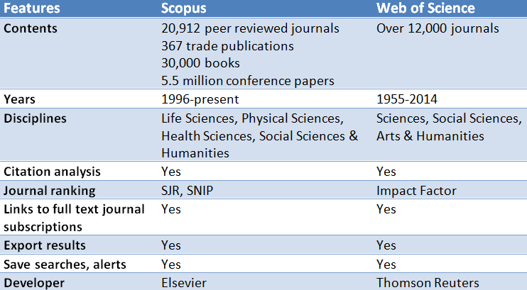 scopus vs web of science