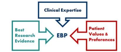Three arrow boxes pointing to EBP in the center, saying: Best Research Evidence, Clinical Expertise, and Patient Values & Preferences.