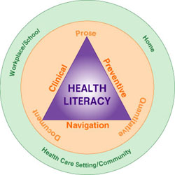 A graphic depicting the components of health literacy.