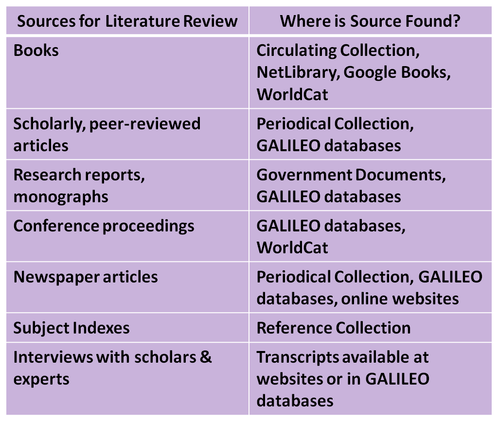 image showing where sources of information for the literature review can be found
