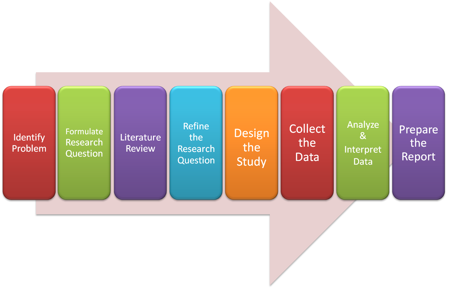 illustration showing the research process
