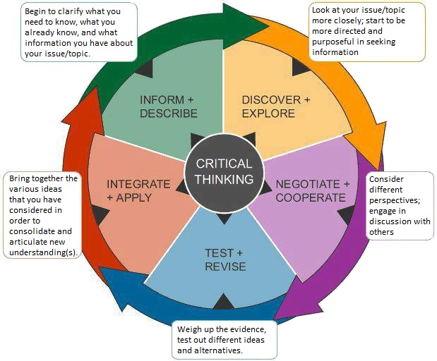 Picture of Wheel with Critical Thinking in the middle surrounded by wheel spokes of: 1) Discover + Explore:   Look at your topic/issue more closely; start to be more directed and purposeful in seeking information. 2) Negotiate + Cooperate:   Consider different perspectives; engage in discussion with others. 3) Test + Revise:  Weigh up the evidence, test out different ideas and alternatives.  4) Integrate+ Apply: Bring together the various ideas that you have considered in order to consolidate and articulate new understanding(s),  5) Inform + Describe:  Begi nto clarify what you need to know, what you already know, and what information you have about your issue/topic