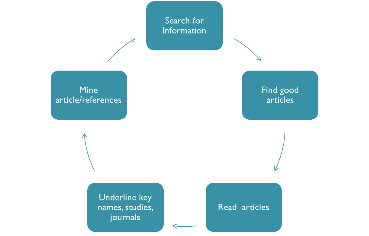 Reading for Research Diagram
