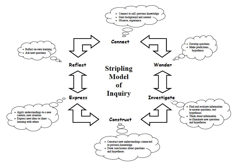Stripling Model