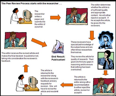 Graphic showing the Peer Reviewed process
