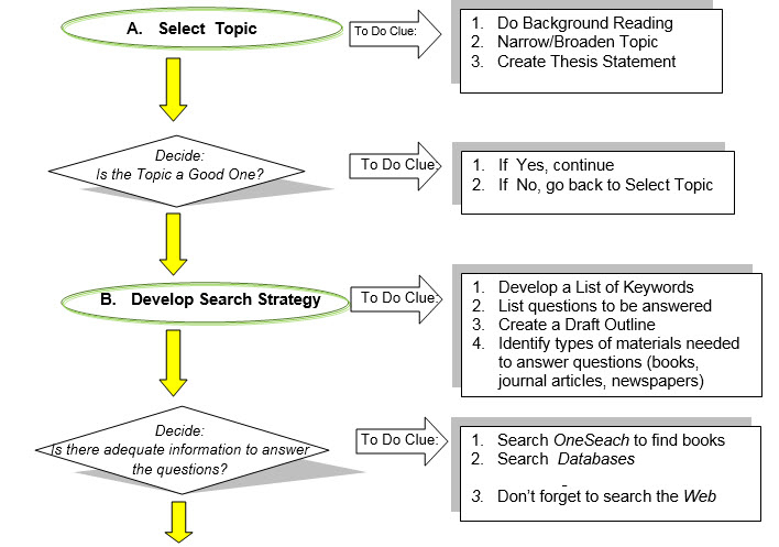 Research Flow Chart
