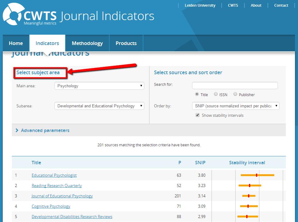 SNIP indicators for Psychology