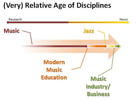 Age of different music literature
