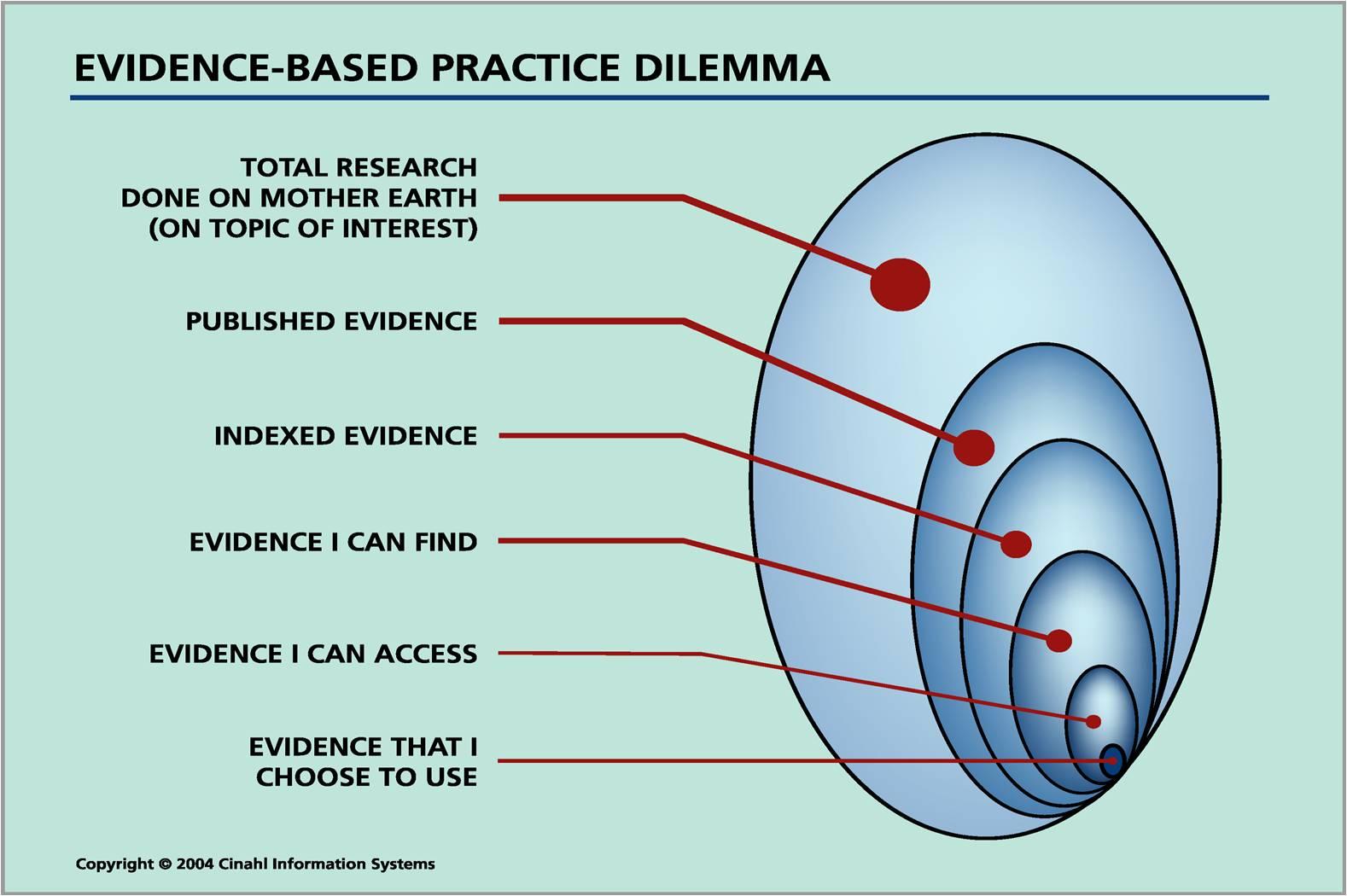 EBP Delimma CINAHL Venn diagram