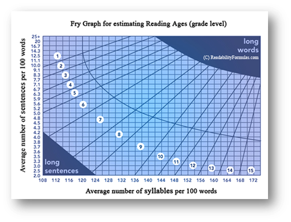 Fry Graph for Readability