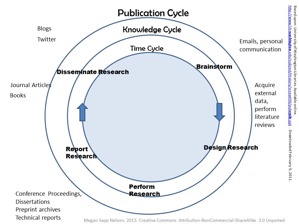 Scholarly Communication Cycle