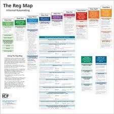 Regulatory Rulemaking Process Map