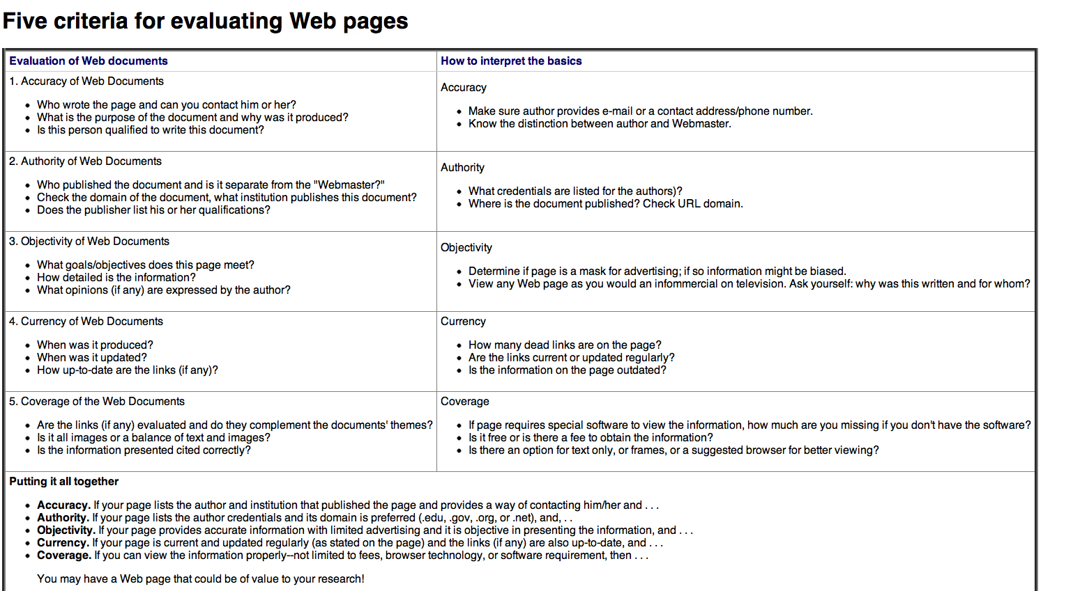 Five criteria for evaluating web pages, accuracy, authority, objectivity, currency, coverage