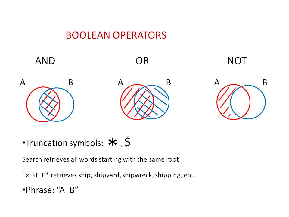 This image shows the Boolean Operators AND, OR, NOT
