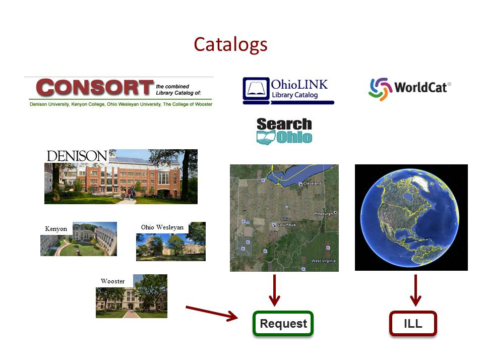 This image explains the different catalogs used in Denison Library