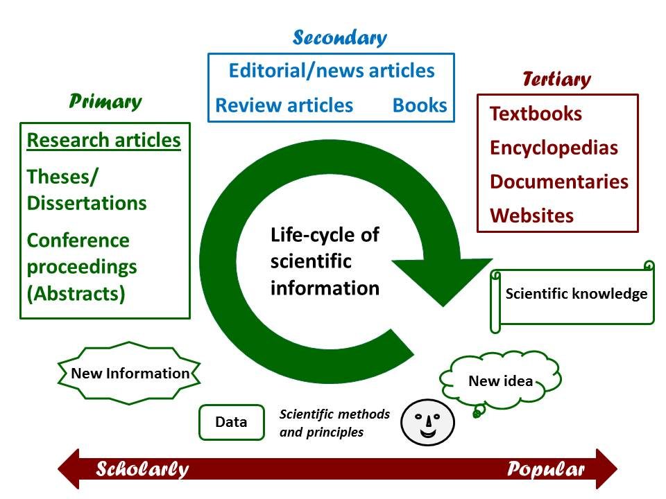 Life-cycle of Scientific Information, showing primary, secondary, and tertiary sources