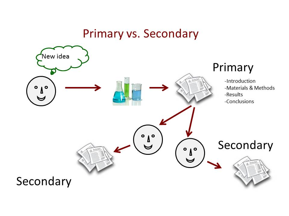 Primary vs secondary sources, shows basic premise