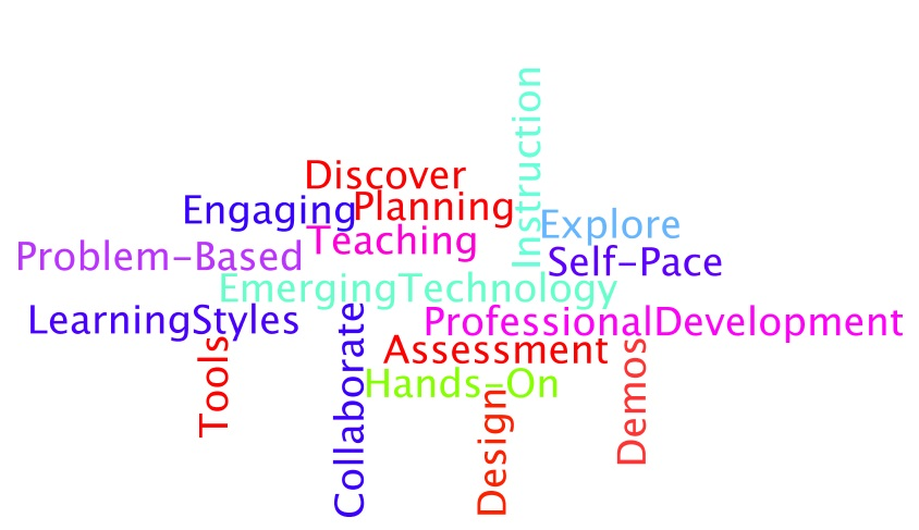 word map of emergin technology key words