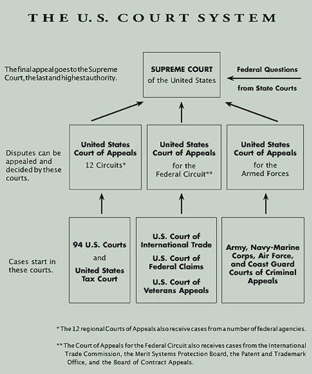 Courts Structure